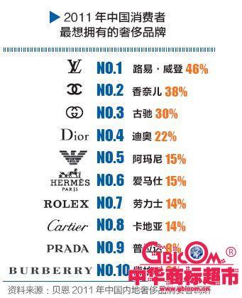 奢饰品牌子标志-中国的奢侈品之行